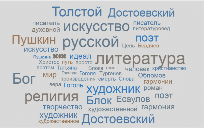 Файл:Wordscloud495.png